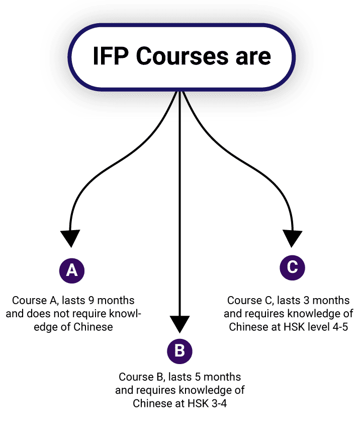 ccn ifp course road map mobile